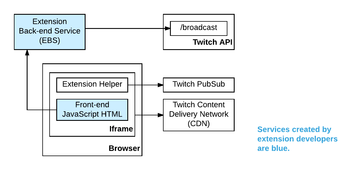 The Twitch Architecture Overview