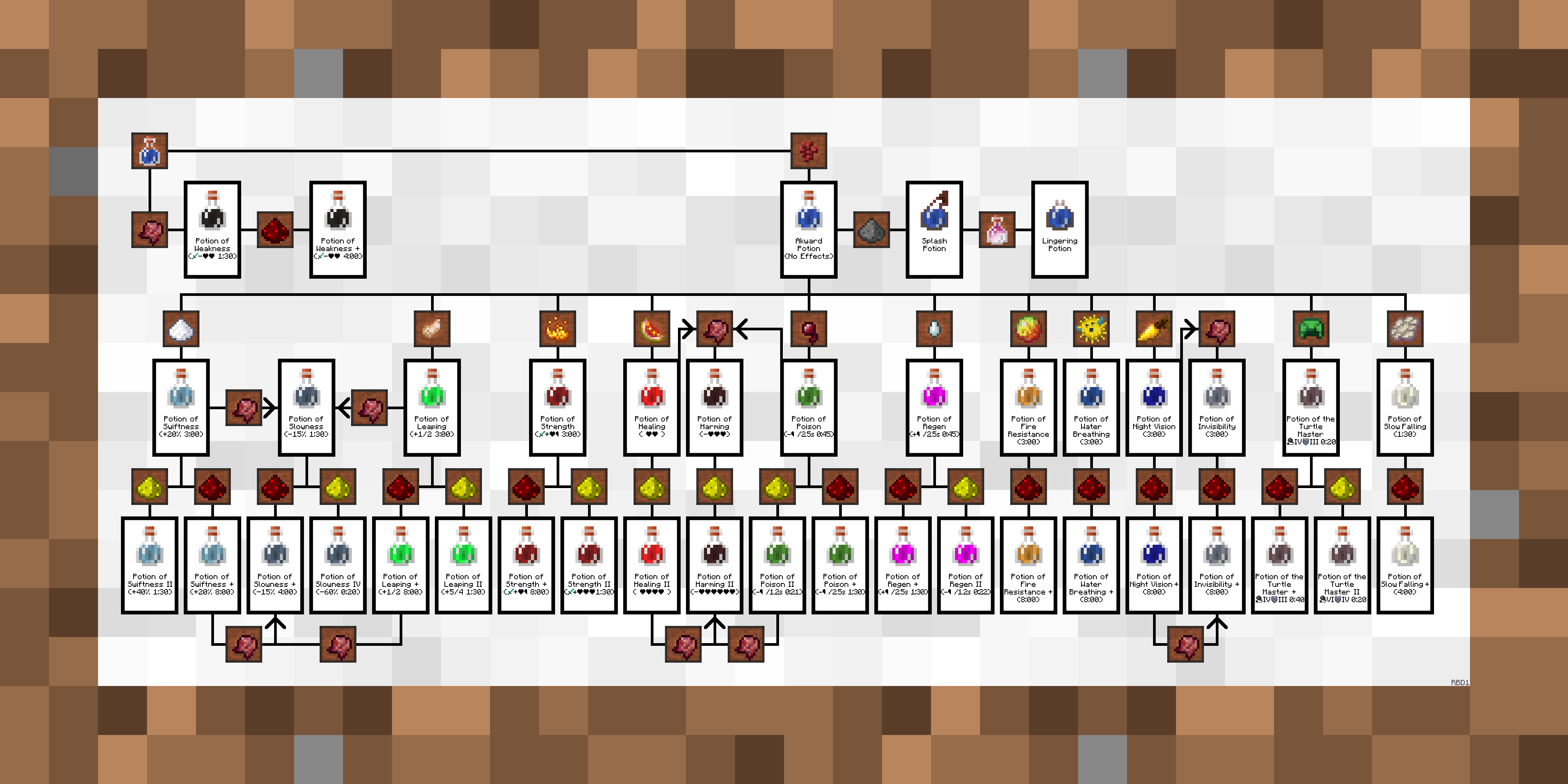 Brewingcanvas Potion Guide Resource Packs Minecraft Curseforge